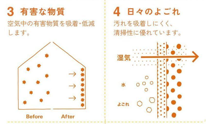 快適な湿度を保ちカビや結露を抑制するエコカットプラス。