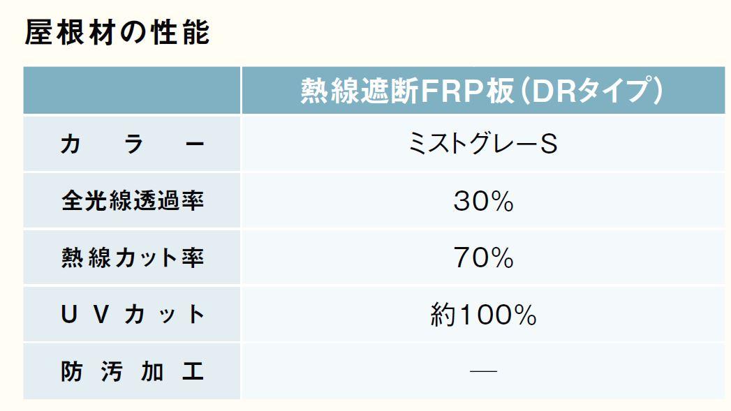 熱線遮断FRP(DRタイプ)